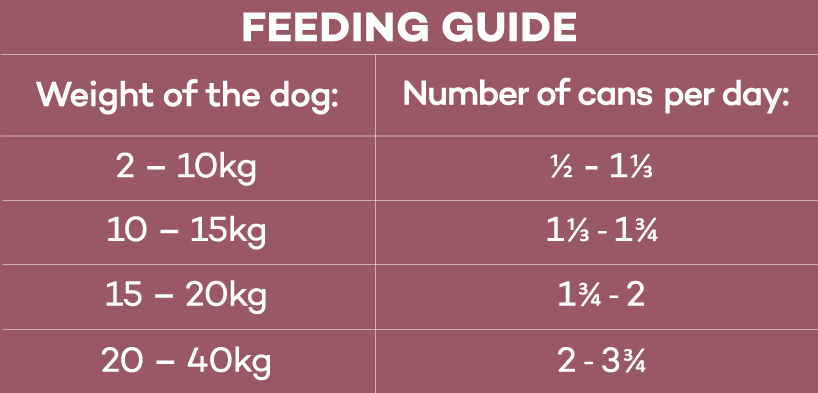 Feeding guide table for Lokuno adult dog wet food.