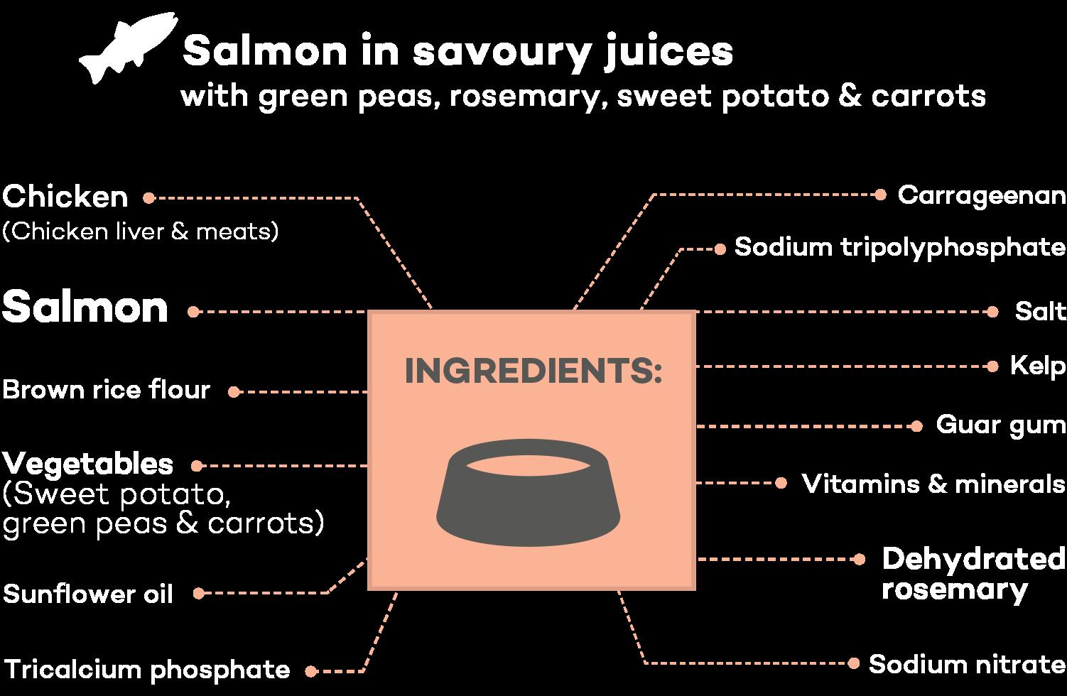 Lokuno Adult Wet Food Ingredients