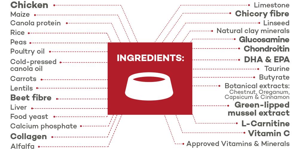 Lokuno Vet Joint Care Ingredients