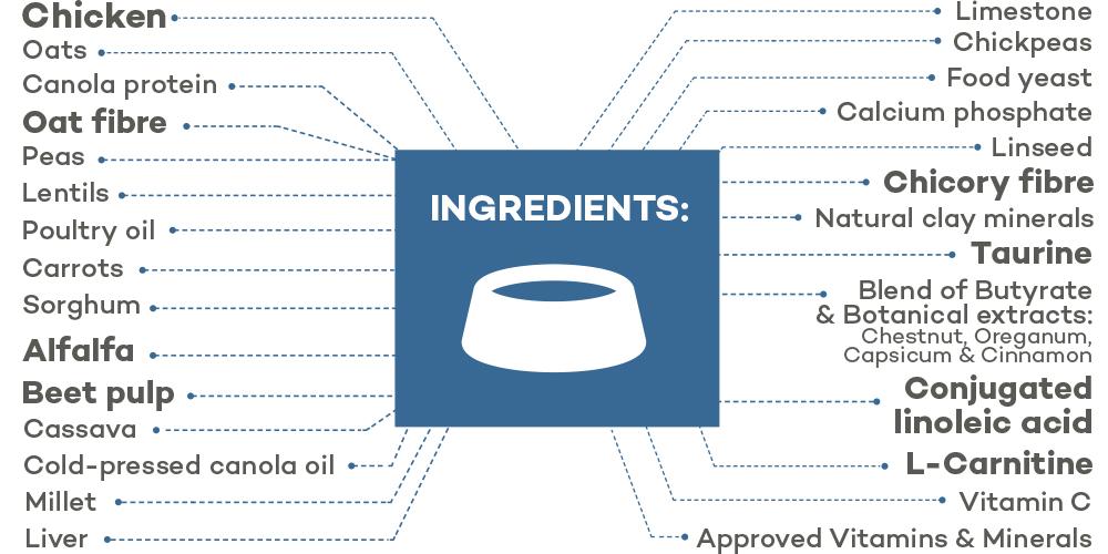 Lokuno Vet Metabolic Ingredients