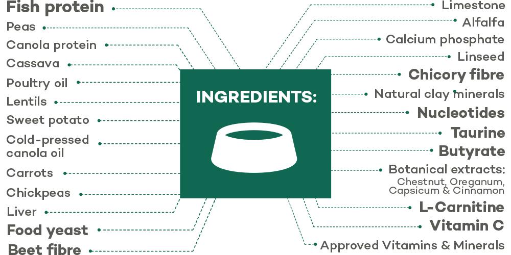 Lokuno Vet Sensitive Ingredients