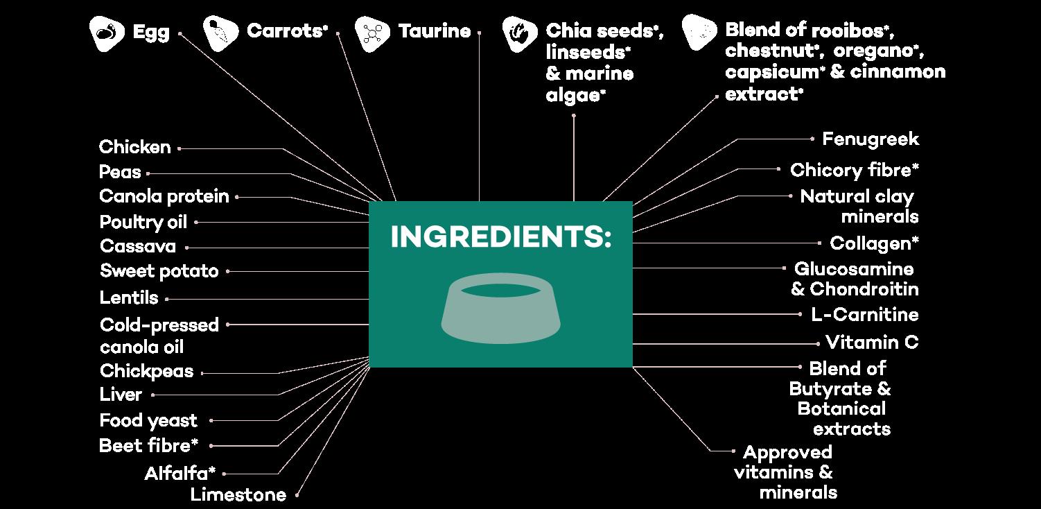 Lokuno No Grain Ingredients