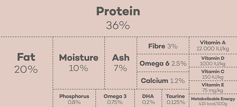 Lokuno Kitten Kibble Food Nutrients