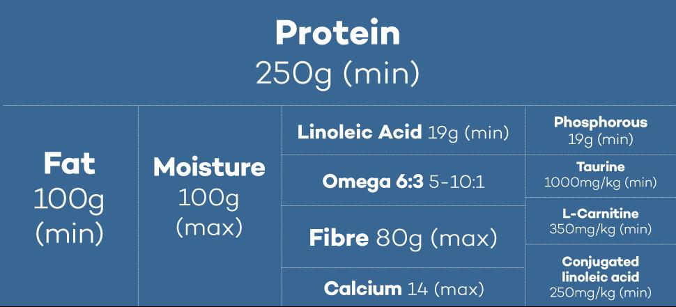 Lokuno Vet Metabolic Dog Food Nutrients