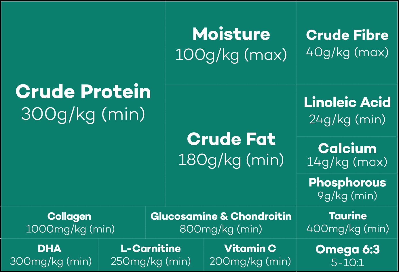 Lokuno No Grain Dog Food Nutrients