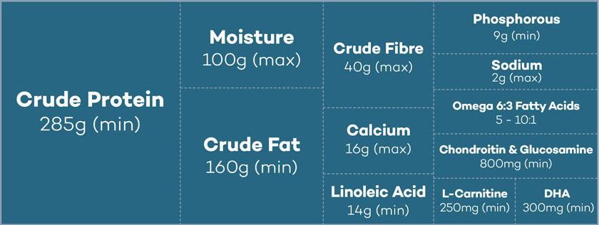 Lokuno Puppy Food Nutrients