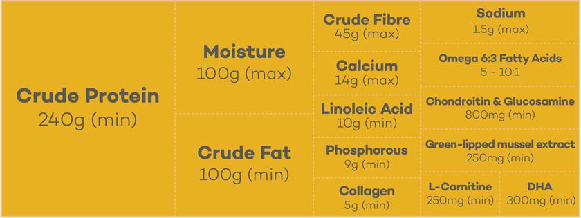 Lokuno Senior Dog Food Nutrients