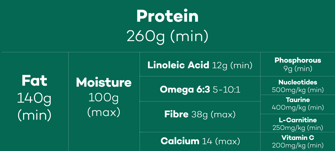 Lokuno Vet Sensitive Dog Food Nutrients